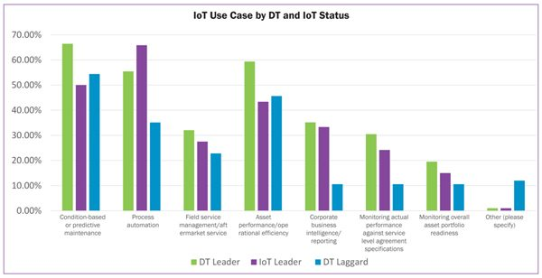 loT Use Case by DT and loT Status
